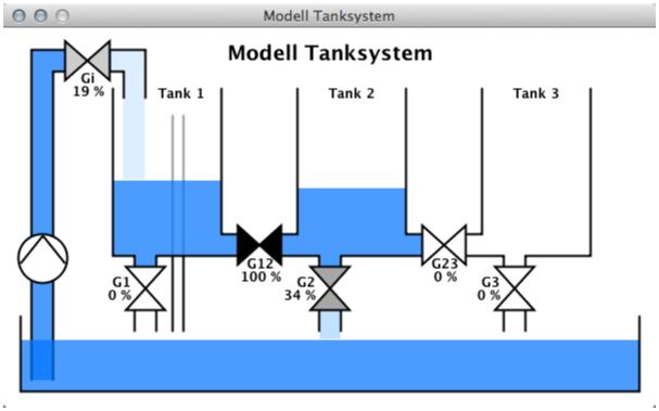 "Abb. 5: Das ""Simulationsfenster"" des Tankmodells"